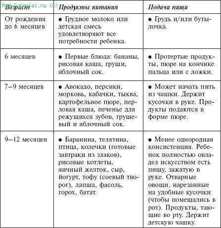 Схема введения продуктов и